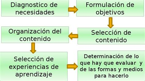 Pasos Modelo Curricular De Hilda Taba 2 1 Modelo Hilda Taba Teor 237 As Y Modelos Inovadores De Organizaci 243 N Curricular