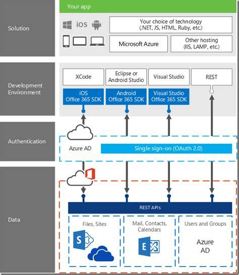 Office 365 Graph Api Office 365 Vue D Ensemble De L Api Office 365 Infinite