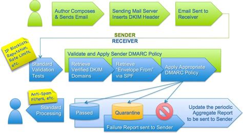 What Does Report Spam Means In by Dmarc Authentication Flow