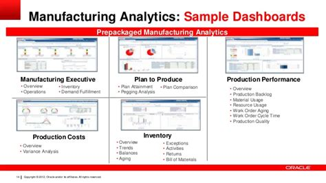 Floor Plans Examples by Optimizing Manufacturing Operations Using Big Data And