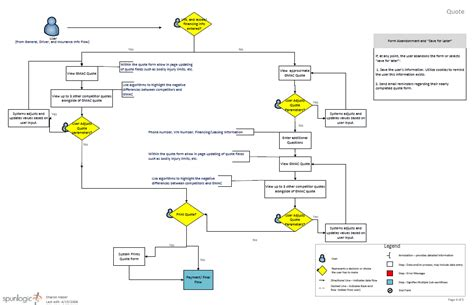insurance workflow diagram insurance workflow diagram best free home design