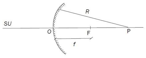 Cermin Cembung Besar bagian bagian cermin cembung fisika zone