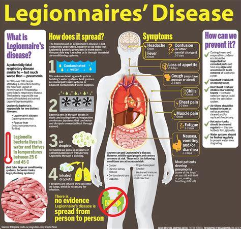 pontiac fever symptoms legionnaires disease pkhowto