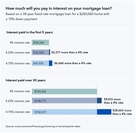 interest rate house loan seven factors that determine your mortgage interest rate