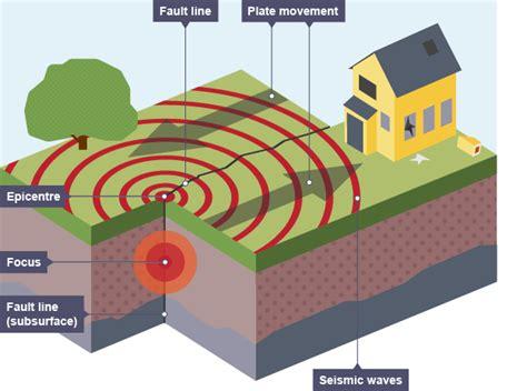 earthquake diagram earthquakes diagram 33385 loadtve