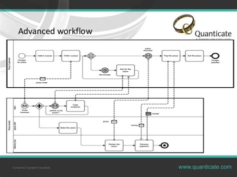 workflow activiti alfresco activiti workflows