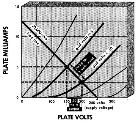 plate load resistor values finding the plate resistance