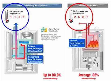 Dryer Not Drying Clothes No Heat Gas Clothes Dryer Not Heating Blow Drying