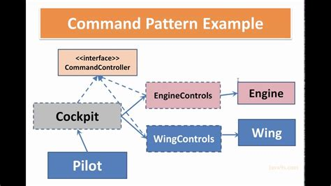 design pattern in java youtube command pattern java youtube command pattern in java