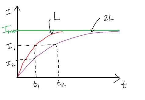 inductor current rise time what is the reason the lag of current in inductor lead in capacitor quora