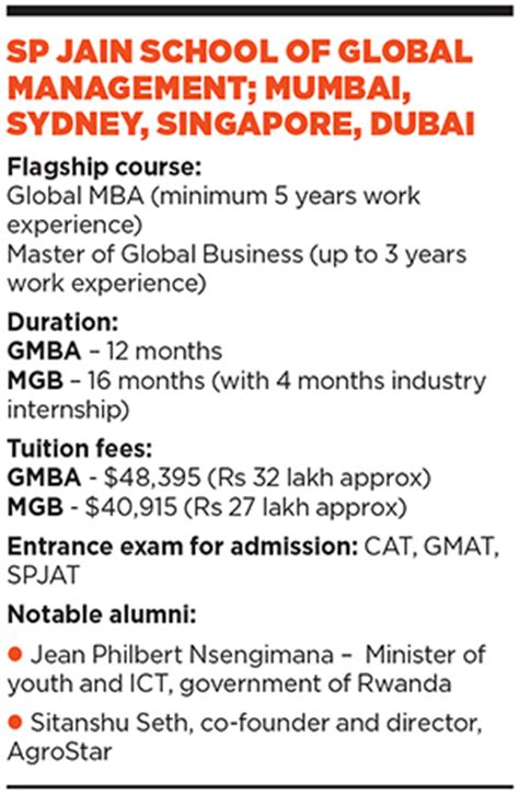 Sp Jain Global Mba Ranking by Forbes India Magazine Print