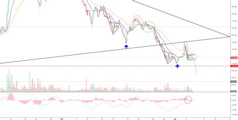 tradingview pattern recognition quot master pattern recognition bitcoin may fall to 4100