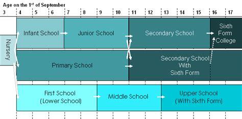 school diagram file diagram of uk school system 2 png wikimedia commons