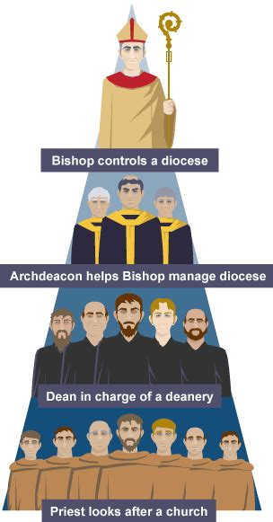 bbc bitesize gcse history  church edexcel