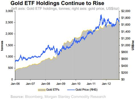 stanley growth fund price on gold stanley is buying what goldman is selling