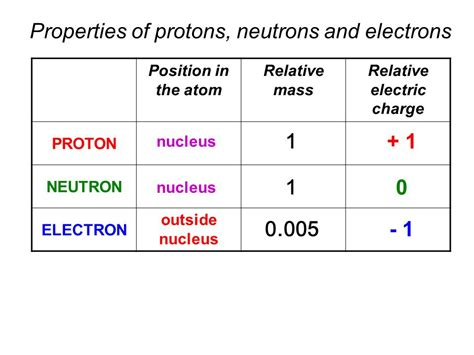 what protons neutrons and electrons nuclear physics ppt