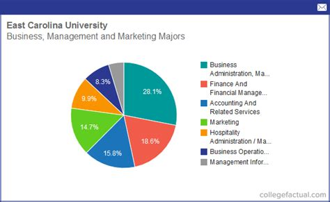 Ecu Room And Board Cost by Info On Business Management Marketing At East Carolina