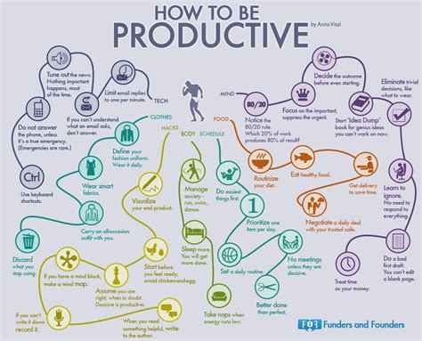 how to be an a mindmap of how to be productive
