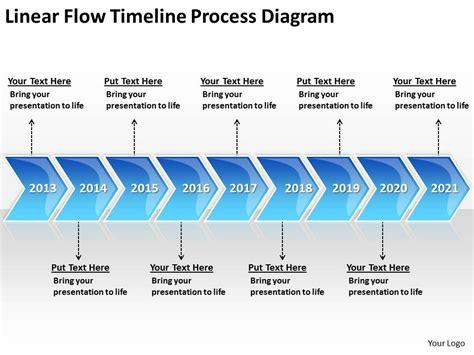 flowchart with timeline business process flow diagram exles linear timeline