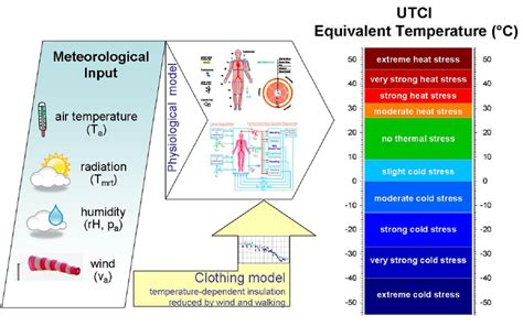 Humidity For Human Comfort by Concept Of Utci As Categorized Equivalent Temperature