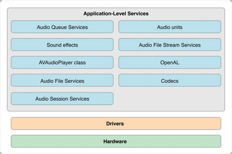 apple documentation what is core audio