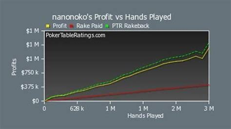 top  sickest  poker graphs  results