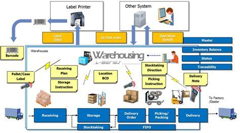 warehouse layout management l series warehousing ntt data vietnam