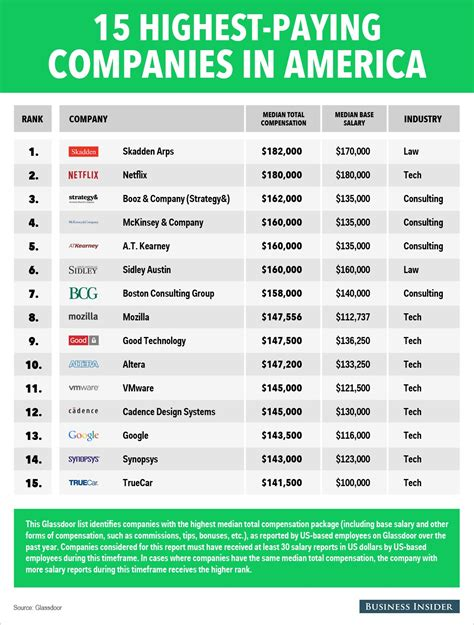 Highest Paying Mba 2015 by The 15 Highest Paying Companies In America Thetradingreport