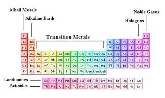 Where Are Transition Metals On The Periodic Table Transition Metals 9 12