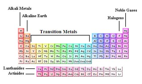 Periodic Table Transition Metals by Transition Metals Tutorvista Answers