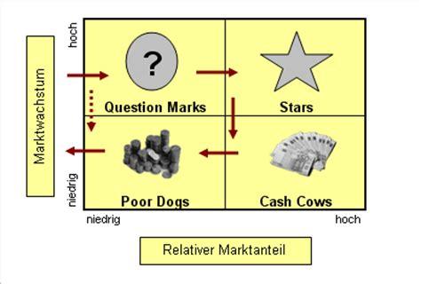 Bcg Bewerbung Oder Englisch Portfolio Analyse Vier Felder Matrix