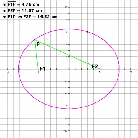 conic section ellipse unit project site conic sections