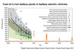 Electric Vehicle Battery Cost Per Kwh Advances In Clean Tech And Renewable Energy Rogers