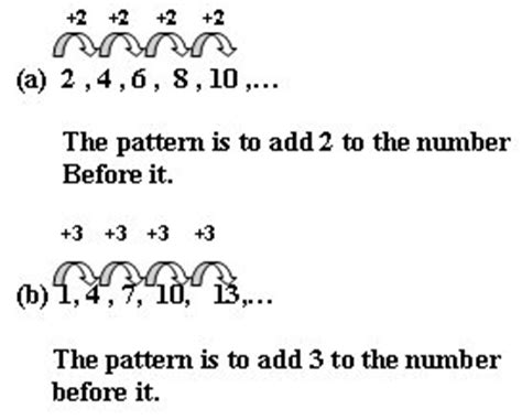 number pattern exles in c we heart maths form 1 chapter 2