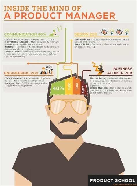 inside the mind of a product manager product blog