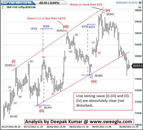 pattern analysis wave 5waves market analysis and forecast using elliott wave
