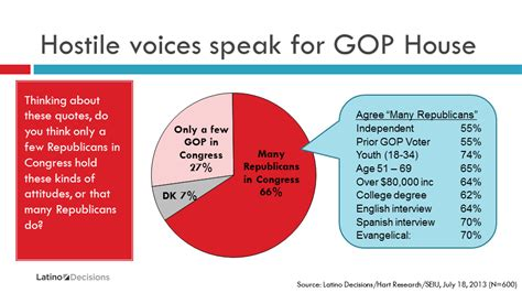 how many republicans are in the house new poll latino voters strongly reject anti immigrant posturing from house