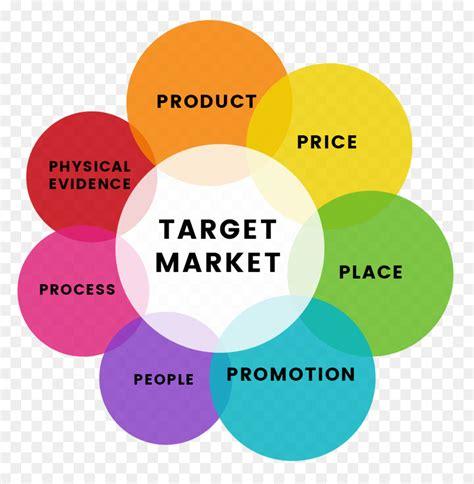 bauran pemasaran pemodelan merek pemasaran layanan