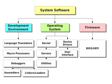 system software compiler design questions and answers what is systems programming quora