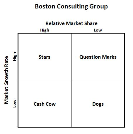 Excel S Four Quadrant Matrix Model Chart Don T Make A Boston Matrix Template