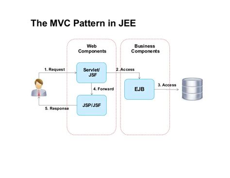 mvc pattern jsp jee programming 03 model view controller