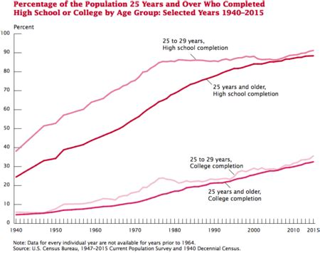 What I Will Get After Mba In Us by Educational Attainment In The United States