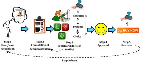process layout of supermarket the online grocery shopping revolution brandba se