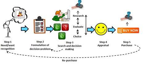 supermarket process layout the online grocery shopping revolution brandba se