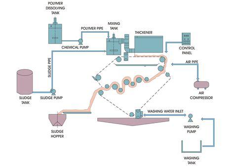 flow diagram generator website flow diagram generator best free home design idea inspiration