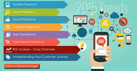 best digital 2015 2015 top digital marketing trends for the hospitality