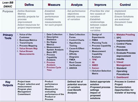 six sigma black belt project template lean six sigma model the dmaic model is a systematic