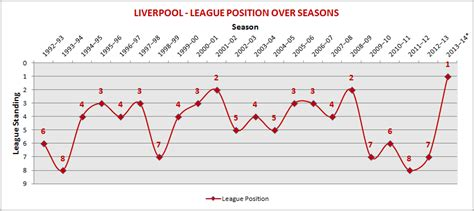epl position epl statistics intriguing analyses of barclays premier