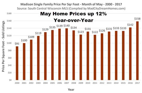 home prices up 12 in may