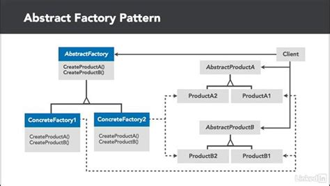Factory Pattern Exles C | abstract factory overview